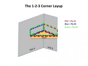 """""""1-2-3 Corner Layup"""""""
