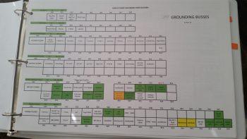 Grounding buss matrix